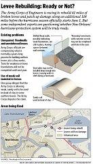 Levee Rebuilding: New Orleans, La.