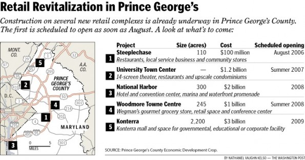 Retail Revitalization in Prince George's