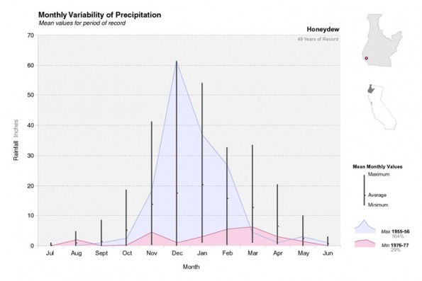 Monthly Variability at Honeydew
