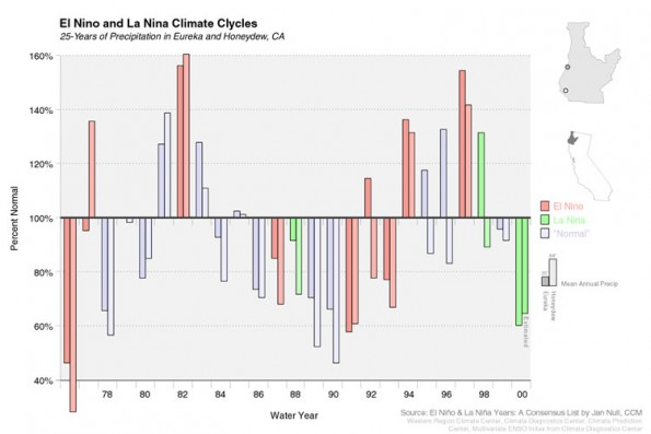 El Nino and La Nina Variability